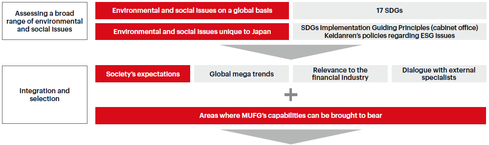 How MUFG Determined Its Priority Environmental and Social Issues