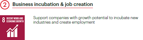 Business incubation & job creation